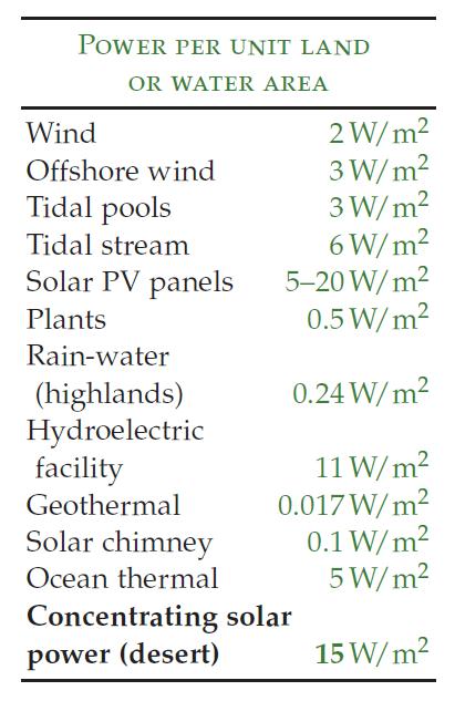 figure 4 - power per land unit