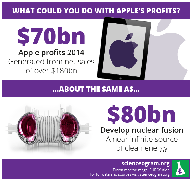 what you could buy with apple profits