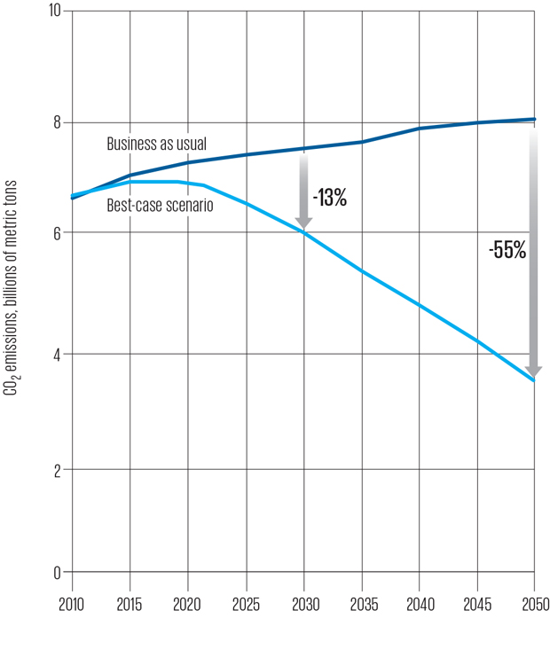 In the energy innovation study's best case scenario, rapid advances in renewable energy technology bring down carbon dioxide emissions significantly.