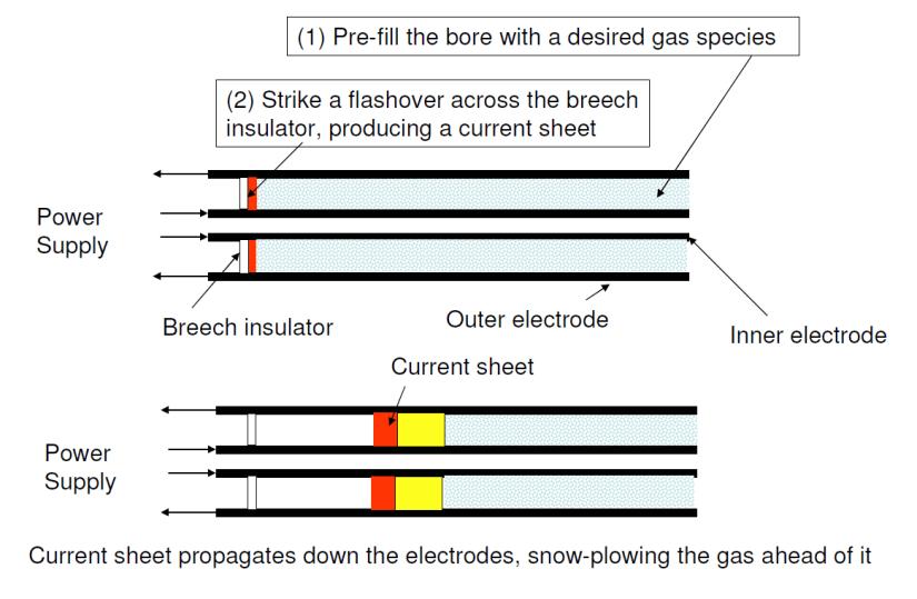 conventional plasma jet gun operation
