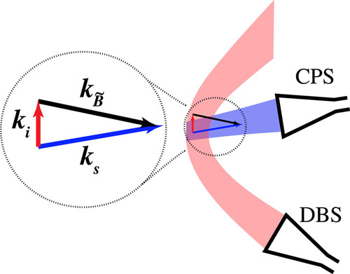 Optimized quasi-optical cross-polarization scattering system for the measurement of magnetic turbulence on the DIII-D tokamak
