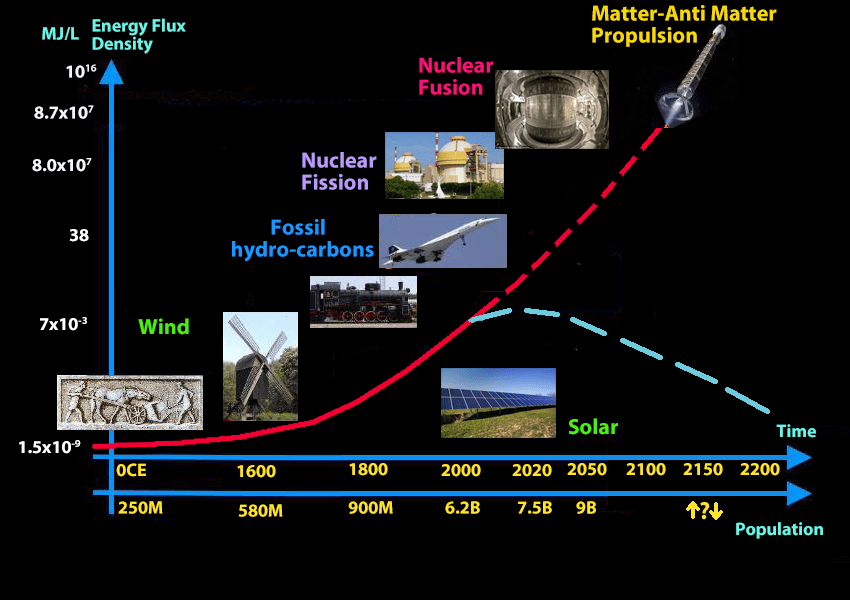 Fusion Energy for Our Future