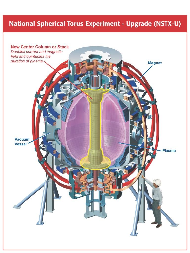 The National Spherical Torus Experiment (NSTX)