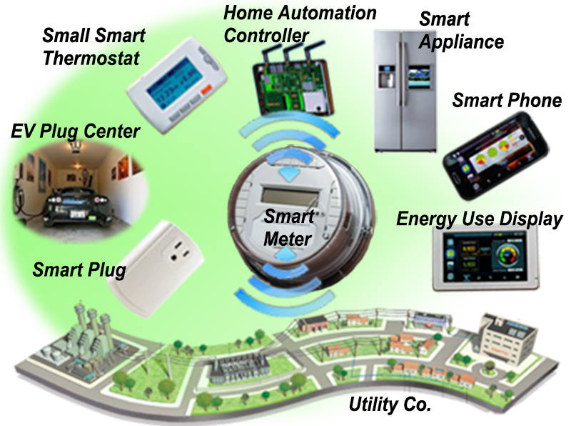 Integrating the cloud, home automation, IoT, utility smart meters & energy based video games to help consumers save money