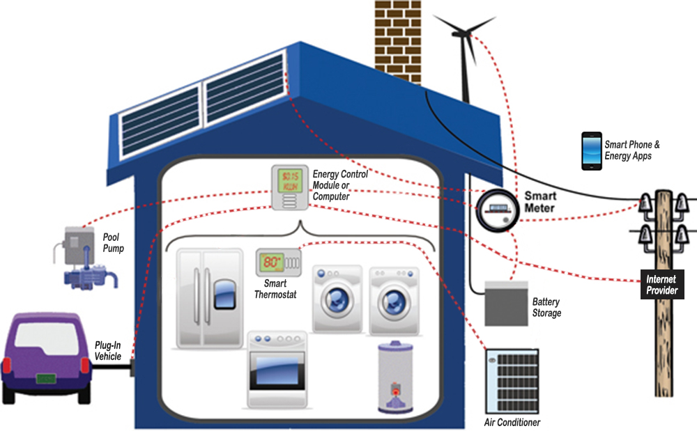Smart Energy – Smart Home