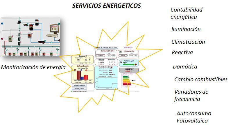 Servicios Energeticos
