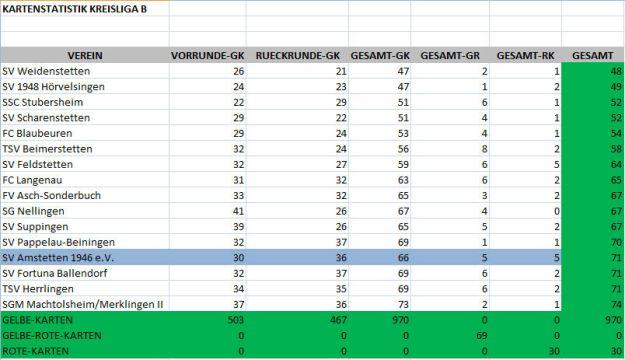 Kartenstatistik Kreisliga B