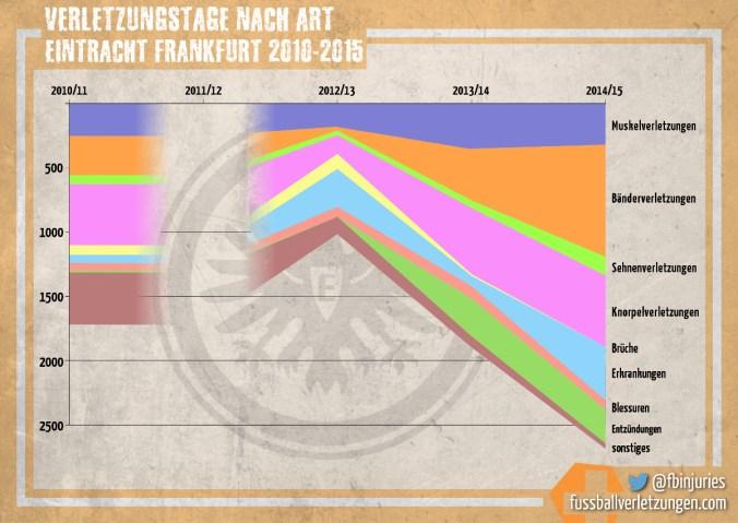Grafik: Alle Verletzungstage von Eintracht Frankfurt – nach Verletzungstyp. Vor allem die Zahl der Verletzungstage durch Bänderverletzungen hat in der vergangenen Saison stark zugenommen.