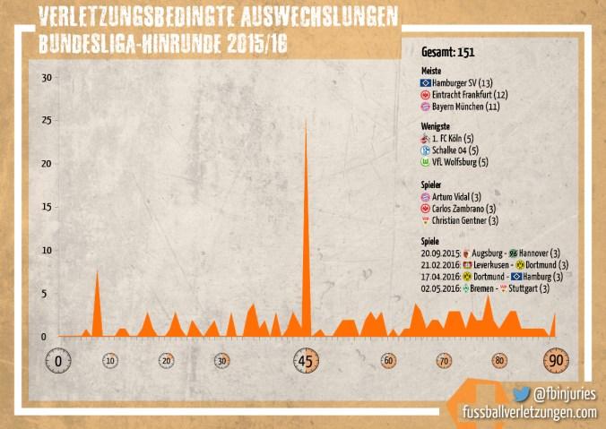Grafik: Verletzungsbedingte Auswechslungen 2015/16. Den HSV hat es am häufigsten getroffen, Köln, Schalke und Wolfsburg am seltensten.