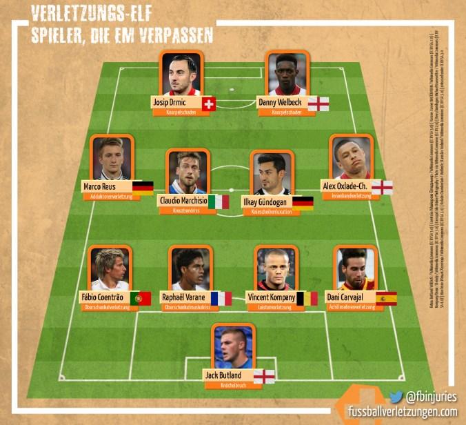 Grafik: Die Top 11 der Spieler, die die EM verletzt verpassen.