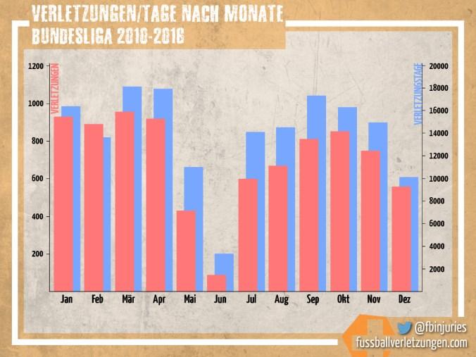 Grafik: Verletzungen und Verletzungstage nach Monaten. Die meisten Verletzungen bzw. Verletzungstage entstehen im März.