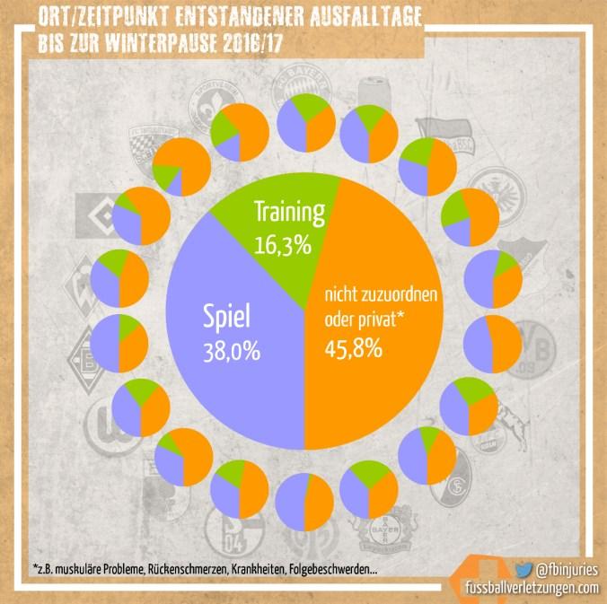 Grafik: Ort/Zeitpunkt der entstandenen Verletzungstage. Rund 55% aller Ausfalltage entstehen im Training oder Spiel.