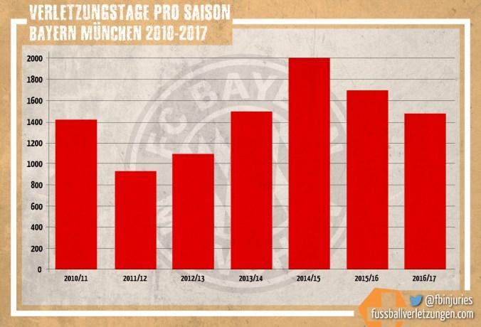 Grafik: Verletzungstage des FC Bayern seit 2010/11. Bis 2014/15 sind die Verletzungstage auf knapp 2000 angestiegen, seitdem wieder gesunken auf knapp 1500.