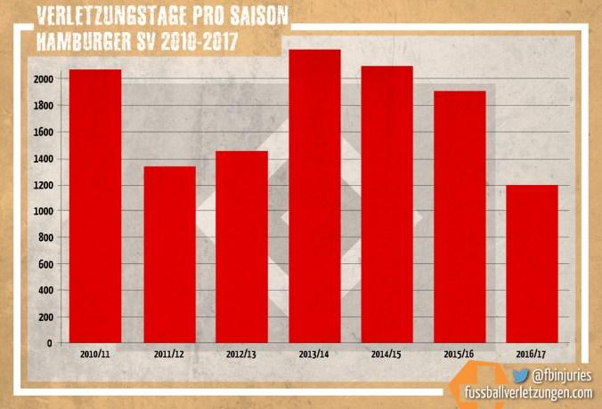 Grafik: Verletzungstage des Hamburger SV seit 2010/11. Nach dem Höhepunkt 2013/14 (2200 Tage) hat die Zahl seitdem abgenommen, zuletzt deutlich (2016/17: 1198).