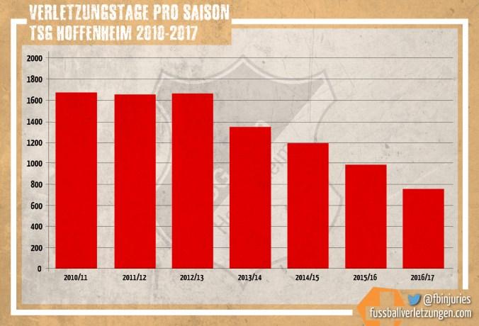 Grafik: Verletzungstage der TSG Hoffenheim seit 2010/11. Die Zahl der Verletzungstage hat seit 2010/11 von knapp 1700 kontinuierlich auf unter 800 abgenommen.