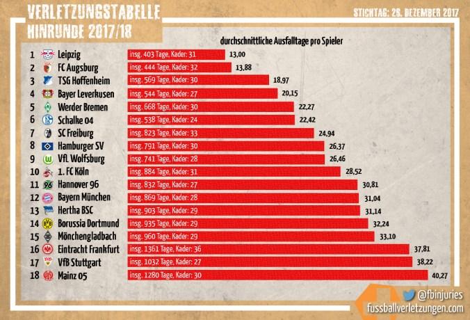 Grafik: Die Verletzungstabelle zur Winterpause 2017/18. Leipzig hatte die wenigsten, Mainz die meisten Verletzungen.