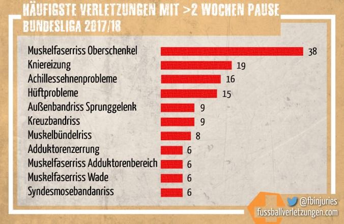 Grafik: Die häufigsten schweren Verletzungen in der Bundesliga 2017/18. Am häufigsten war der Muskelfaserriss im Oberschenkel (38).