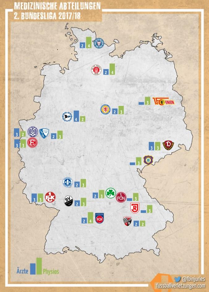 Grafik: Die medizinischen Abteilungen der 2. Bundesliga