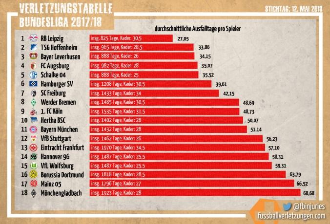 Grafik: Die Teams mit den wenigsten und meisten Verletzungstagen 2017/18. Leipzig schneidet am besten ab, Mönchengladbach am schlechtesten.