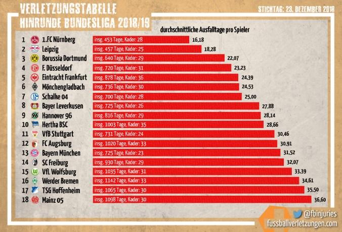 Grafik: Die Verletzungstabelle der Bundesliga-Hinrunde 2018/19. Der 1. FC Nürnberg schneidet am besten, Mainz 05 am schlechtesten ab.