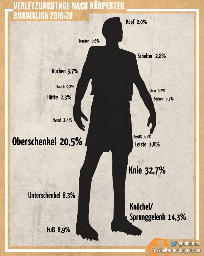 Grafik: Verletzungstage nach Körperteil. Knie (32,7%) und Oberschenkelverletzungen (20,5%) haben die meisten Ausfalltage zur Folge.
