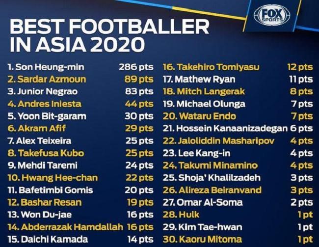 Лучший игрок Азии - 2020