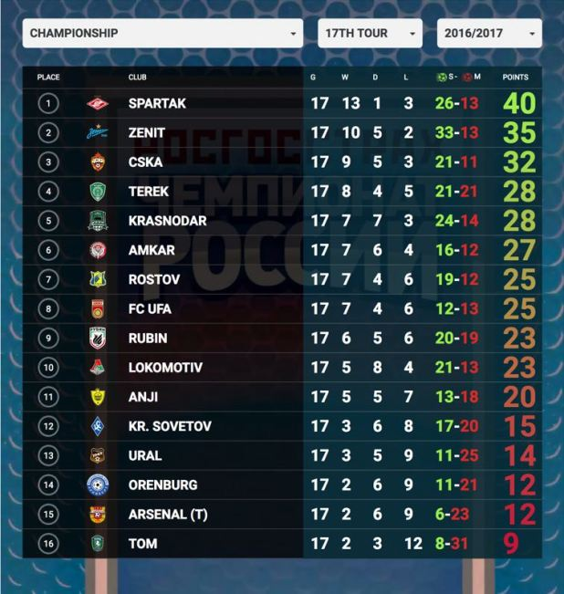 Premier League 17 Matchday Round Season 2018 2019: Russia Premier League Table Fixture Results And Standings