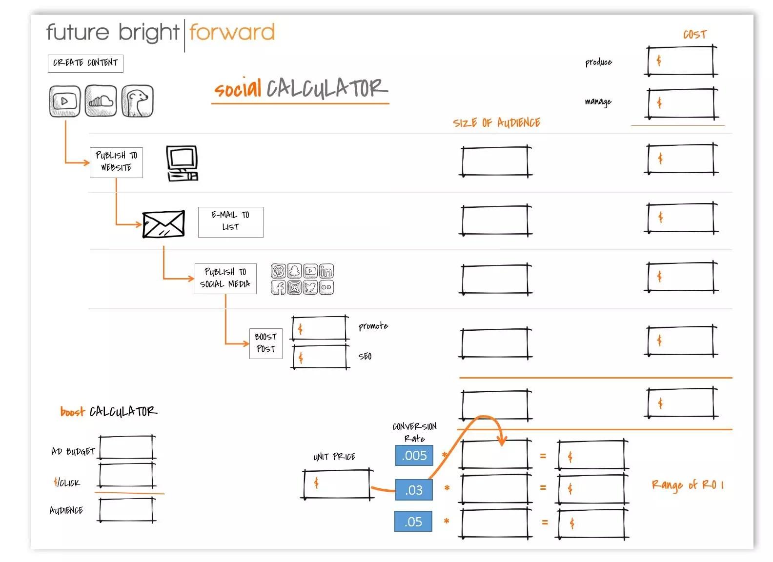 Future Bright About The Future Bright Roi Calculator