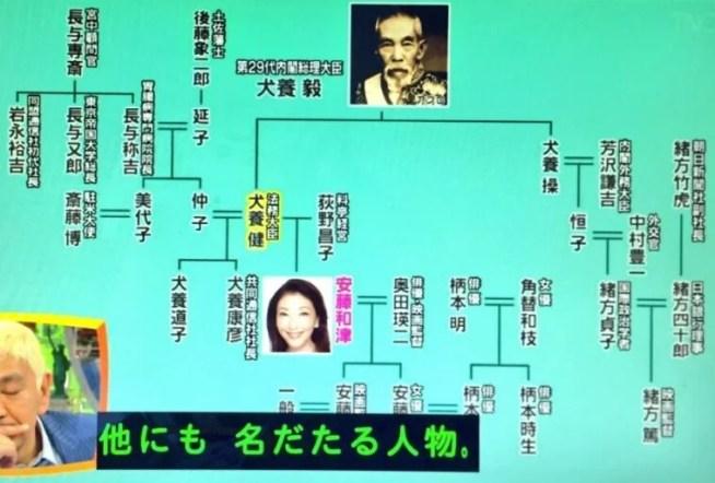 安藤和津 家系図