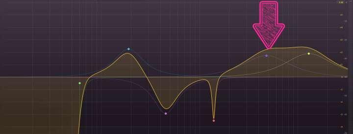 Equalização da voz - faixa entre 4000 Hz e 8000 Hz