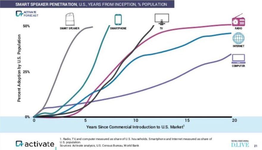 consumer adoption chart