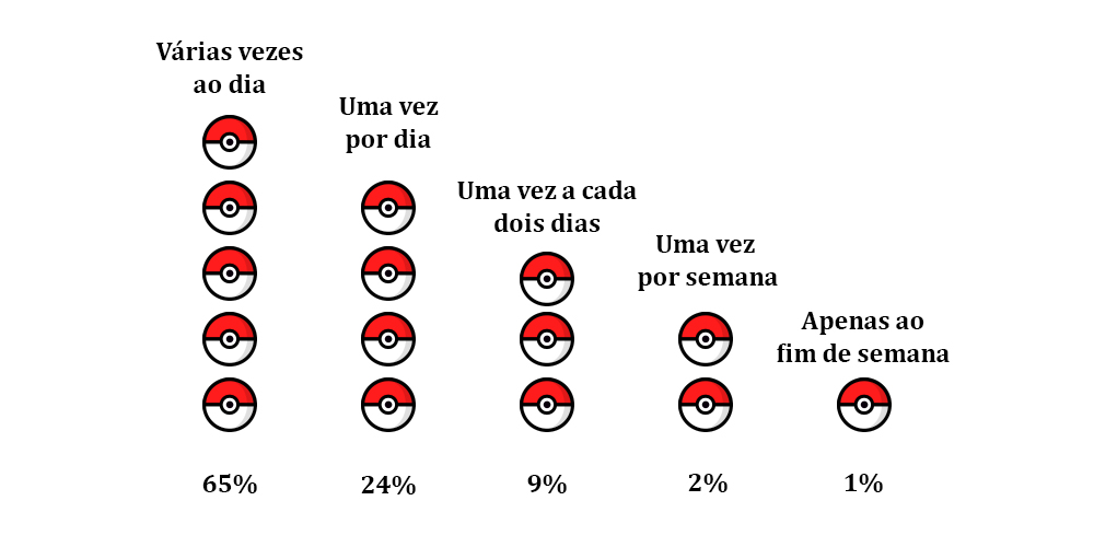 Treinadores portugueses Pokémon Go