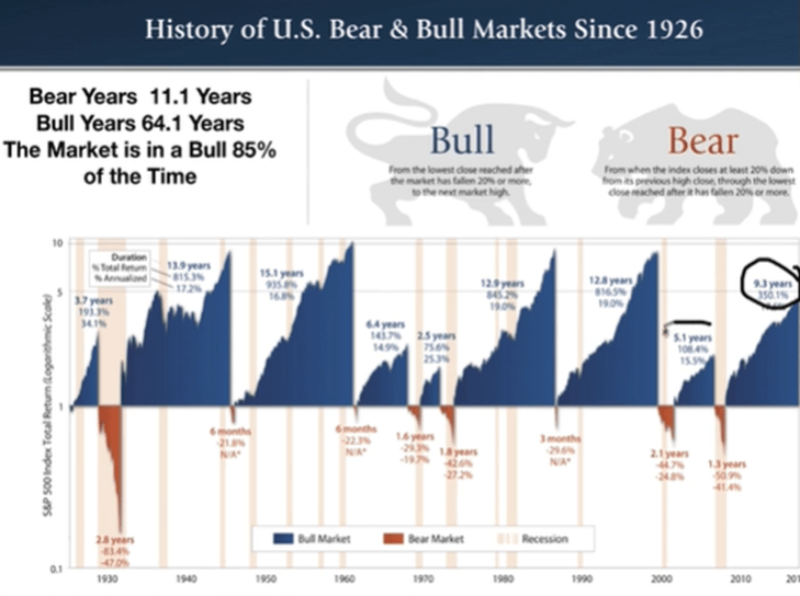 bear market are boons 2
