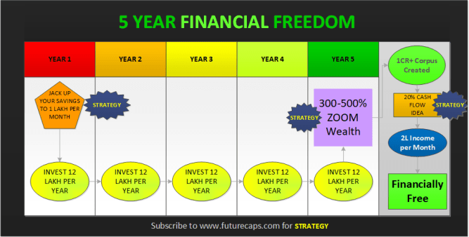 futurecaps 5year financial freedom through stock market