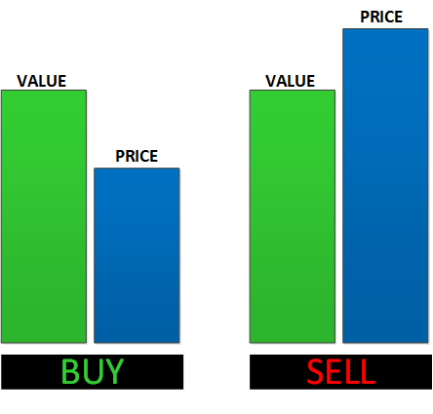 buy sell value investing