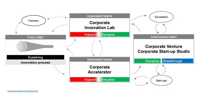 DigitalInnovationEcosystemv2