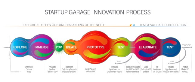 Stanford_Start-up_Garage