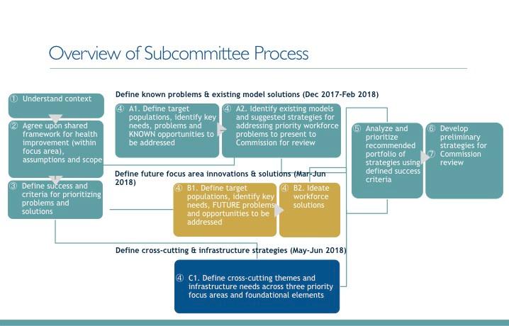 Subcomms Process_visual_draft12.19 (1).001