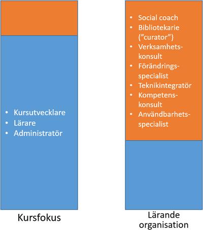 fördelning personal_400_3