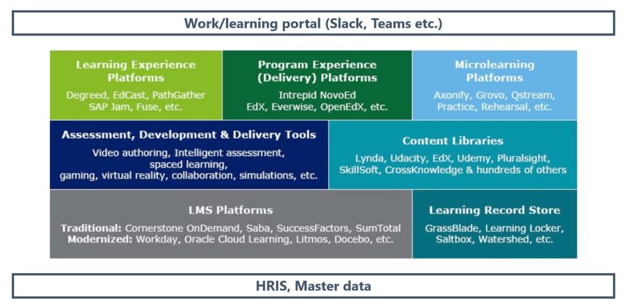 Digitalt Ekosystem för lärande