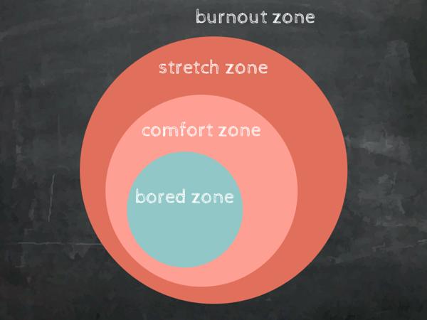 Zoner för utmanande arbete
