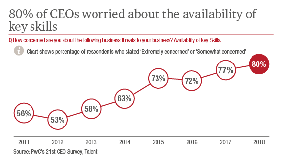 CEOs are worried about the availability of key skills
