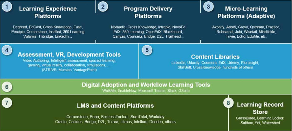 Companies and organization are making learning digital with these tools and platforms