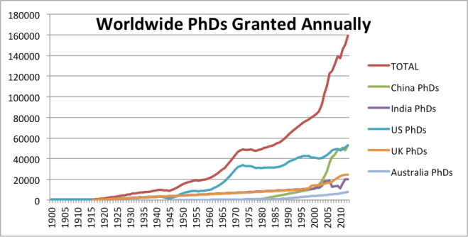 The benefit of using the PhD as the yardstick for number of scientists is that it has a more standard definition across countries than measures such as the number of professional researchers and engineers.