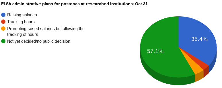 Percentage of  institutions (which we have checked) implementing various plans for FLSA Oct 31.