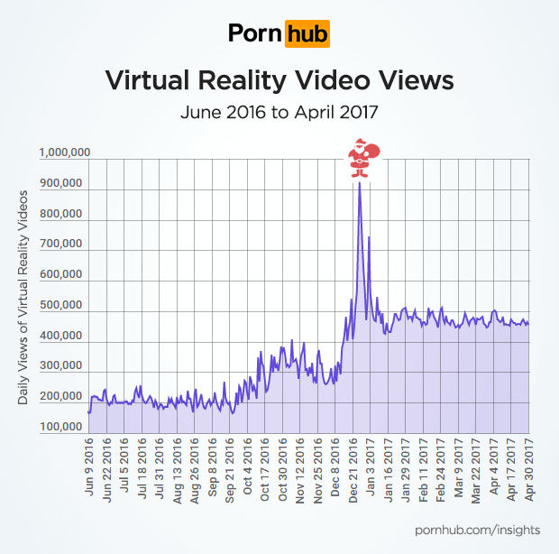 PornHub received a spike in traffic to its VR porn videos during the holidays.