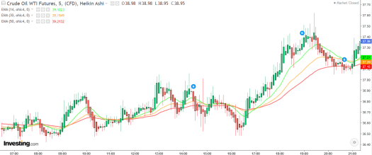 EMA Exponential Moving Averages