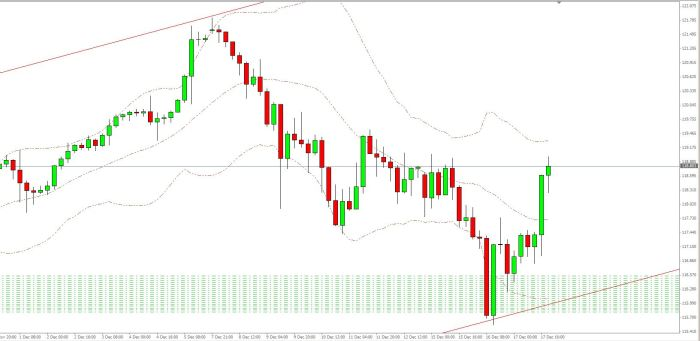 USD JPY 17 12 14 H4