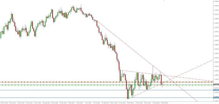 EUR USD 01 11 15 W1