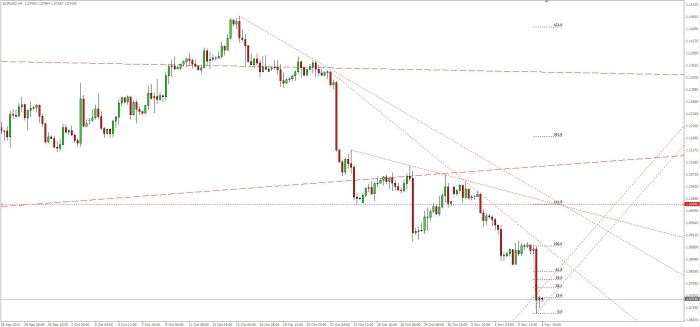 EUR USD 06 11 15 H4 bis